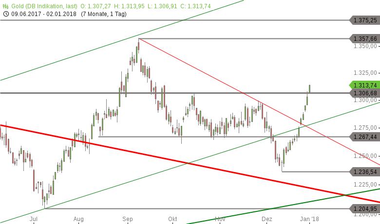 Strehks-Tradingideen-Gold-DAX-EUR-TRY-Chartanalyse-Marko-Strehk-GodmodeTrader.de-1