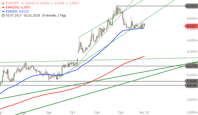 Strehks-Tradingideen-Gold-DAX-EUR-TRY-Chartanalyse-Marko-Strehk-GodmodeTrader.de-2