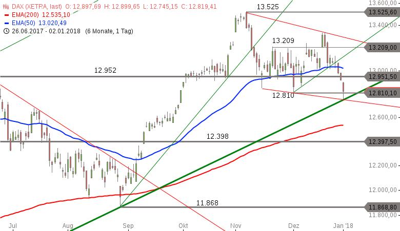 Strehks-Tradingideen-Gold-DAX-EUR-TRY-Chartanalyse-Marko-Strehk-GodmodeTrader.de-3