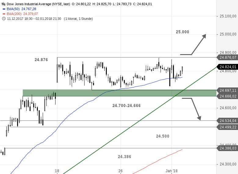 US-Ausblick-Dow-Jones-verharrt-in-der-Range-Bastian-Galuschka-GodmodeTrader.de-1