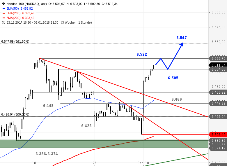 US-Ausblick-Dow-Jones-verharrt-in-der-Range-Bastian-Galuschka-GodmodeTrader.de-2