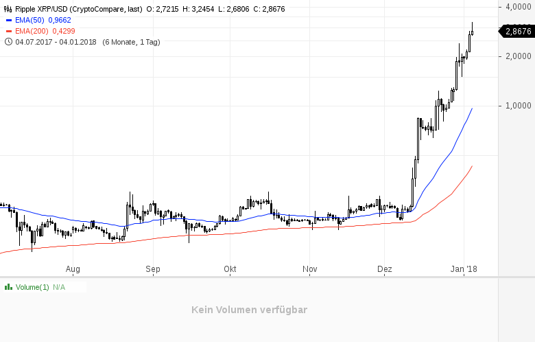 Kryptowährungen-So-berechnen-Sie-die-Marktkapitalisierung-richtig-Kommentar-Daniel-Kühn-GodmodeTrader.de-3