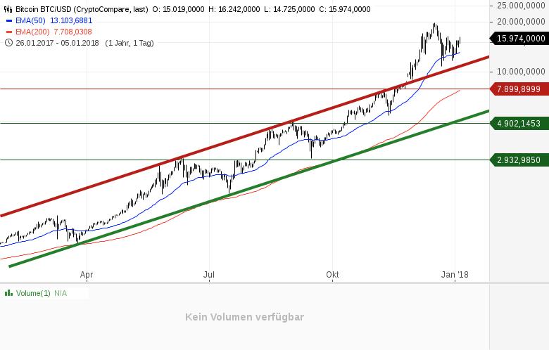 Die-Bitcoin-Analyse-Darauf-muss-man-jetzt-achten-Kommentar-GodmodeTrader-Team-GodmodeTrader.de-1
