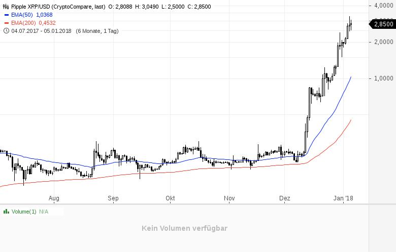 Die-Bitcoin-Analyse-Darauf-muss-man-jetzt-achten-Kommentar-GodmodeTrader-Team-GodmodeTrader.de-2