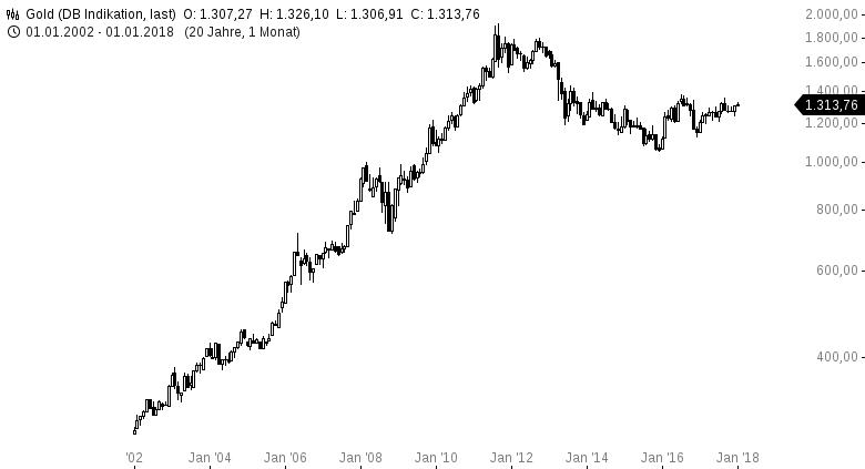 GOLD-Das-Investment-des-Jahres-Kommentar-Clemens-Schmale-GodmodeTrader.de-1