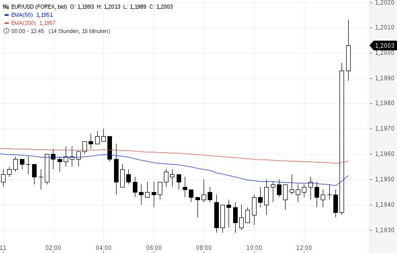 EUR-USD-zieht-plötzlich-an-EZB-deutet-Überprüfung-von-Zinsversprechen-an-Kommentar-Oliver-Baron-GodmodeTrader.de-1