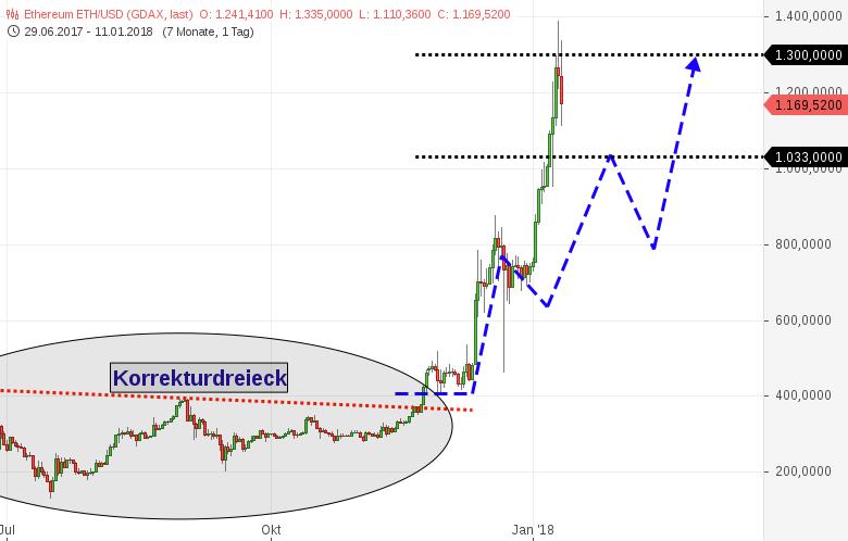 ETHEREUM-erreicht-Ziel-BITCOIN-sieht-instabil-und-etwas-toppy-aus-Chartanalyse-Harald-Weygand-GodmodeTrader.de-1