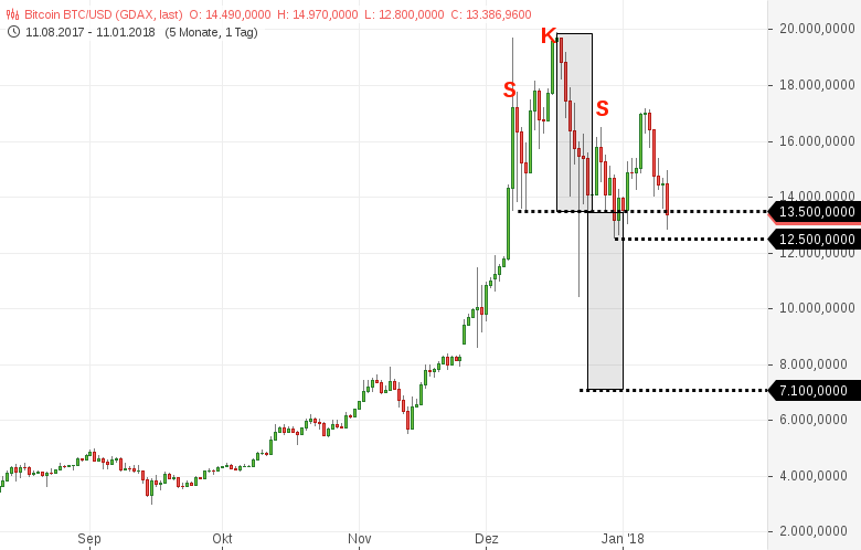 ETHEREUM-erreicht-Ziel-BITCOIN-sieht-instabil-und-etwas-toppy-aus-Chartanalyse-Harald-Weygand-GodmodeTrader.de-2