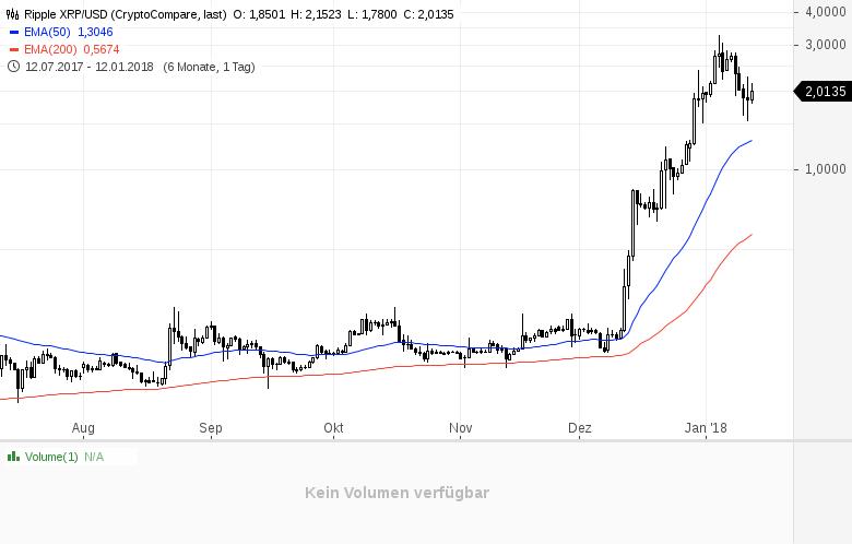 Kryptowährungen-Ein-30-Billionen-Gedankenexperiment-Kommentar-Clemens-Schmale-GodmodeTrader.de-2