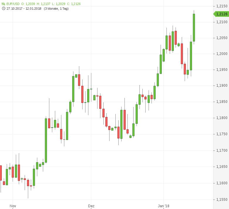 FX-Mittagsbericht-US-Dollar-fällt-auf-Viermonatstief-Tomke-Hansmann-GodmodeTrader.de-1