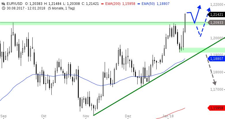 Das-FX-Paar-der-Woche-Euro-steigt-auf-höchsten-Stand-seit-2014-Chartanalyse-Henry-Philippson-GodmodeTrader.de-1