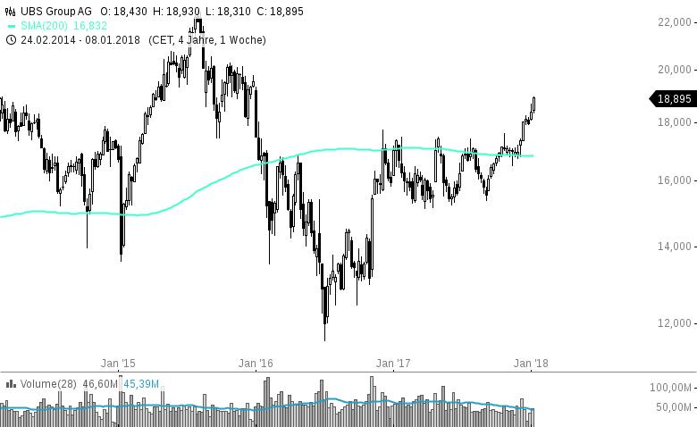 UBS-Schweizer-Bankaktie-in-MEGA-Ausbruchbewegung-Chartanalyse-Harald-Weygand-GodmodeTrader.de-1