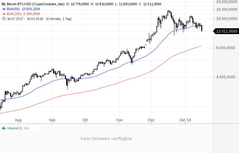 Nächster-Tiefschlag-für-Bitcoin-und-Co-Kommentar-Daniel-Kühn-GodmodeTrader.de-1