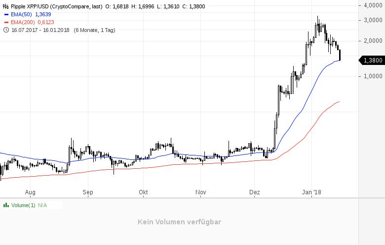 Nächster-Tiefschlag-für-Bitcoin-und-Co-Kommentar-Daniel-Kühn-GodmodeTrader.de-2