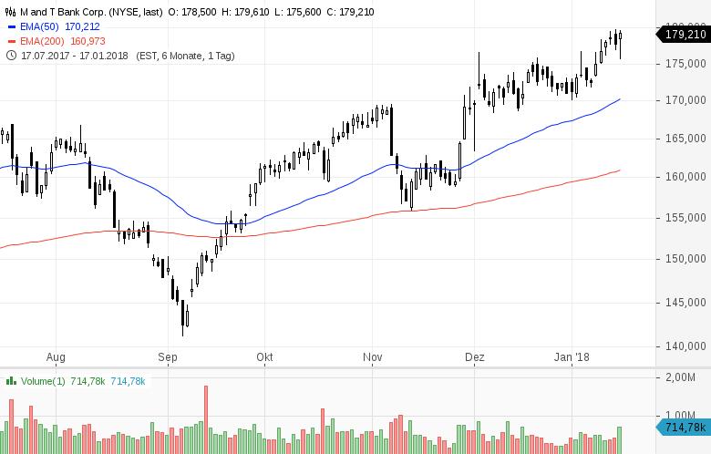 Top-Buzz-Diese-7-US-Aktien-stehen-heute-im-Fokus-der-Anleger-Kommentar-GodmodeTrader-Team-GodmodeTrader.de-3