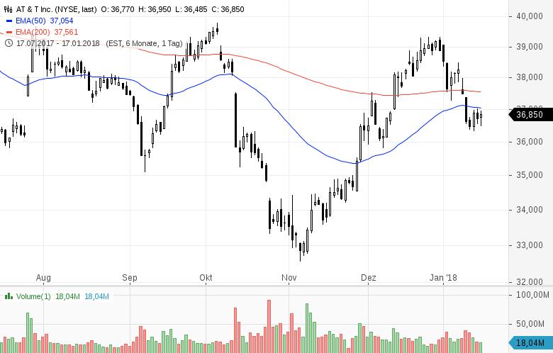 Top-Buzz-Diese-7-US-Aktien-stehen-heute-im-Fokus-der-Anleger-Kommentar-GodmodeTrader-Team-GodmodeTrader.de-6