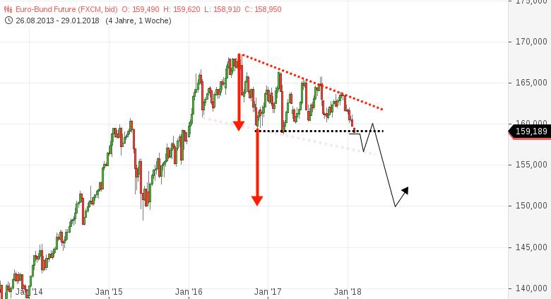 BUND-Future-Kommt-der-Crash-am-deutschen-Anleihemarkt-Chartanalyse-Harald-Weygand-GodmodeTrader.de-1