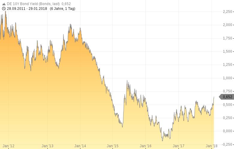 BUND-Future-Kommt-der-Crash-am-deutschen-Anleihemarkt-Chartanalyse-Harald-Weygand-GodmodeTrader.de-2
