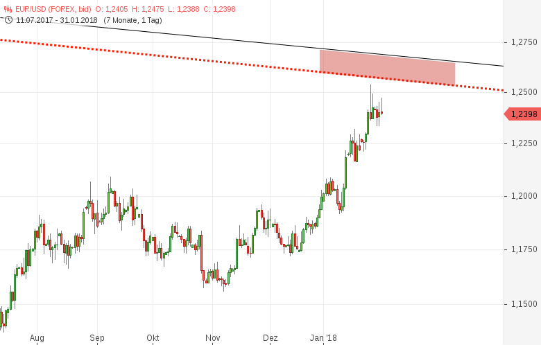 Eurusd Darauf Muss Im Euro Und Us Dollar Jetzt Geachtet Werden