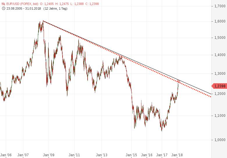 EUR-USD-Darauf-müssen-Sie-im-Euro-und-US-Dollar-achten-Achtung-Chartanalyse-Harald-Weygand-GodmodeTrader.de-2