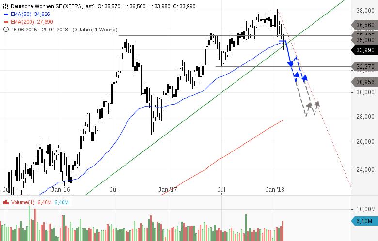 Party-am-Immobilienmarkt-vorbei-Short-Chance-des-Jahres-Chartanalyse-Heinz-Rabauer-GodmodeTrader.de-4