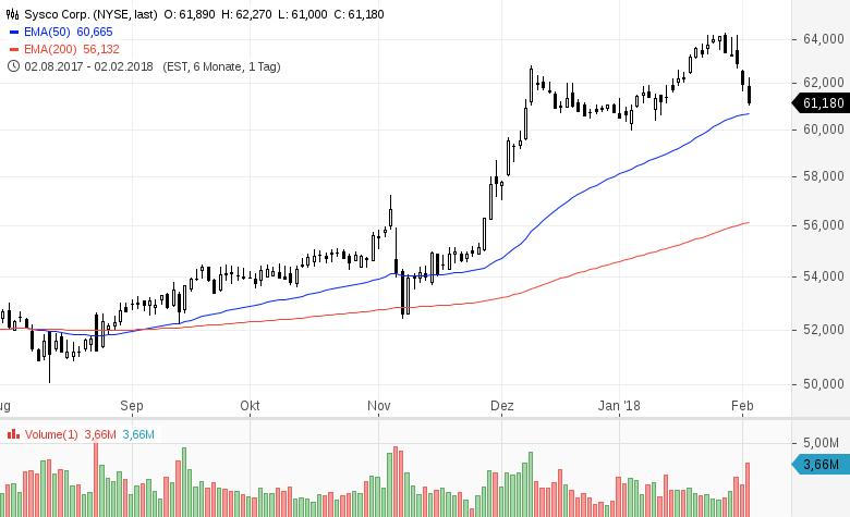 Top-Buzz-Diese-7-US-Aktien-stehen-aktuell-im-Fokus-der-Anleger-Kommentar-GodmodeTrader-Team-GodmodeTrader.de-4