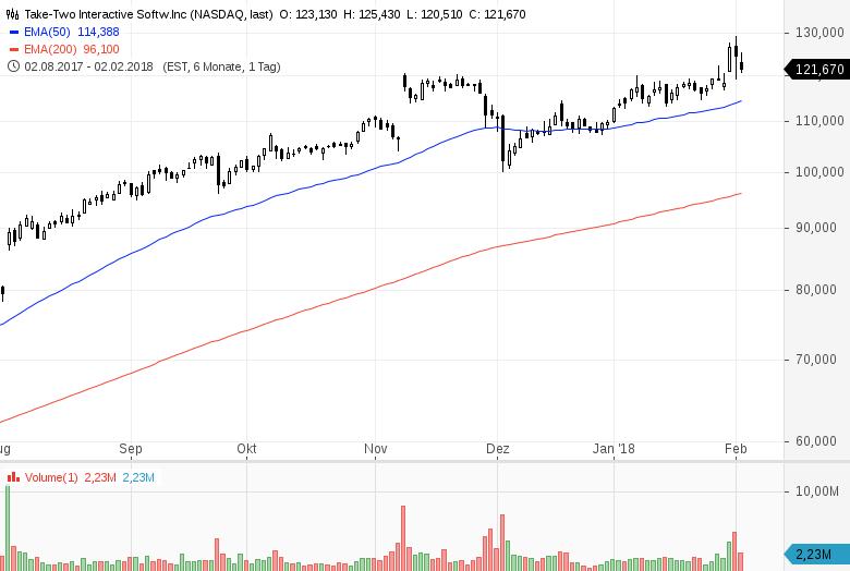 Top-Buzz-Diese-7-US-Aktien-stehen-aktuell-im-Fokus-der-Anleger-Kommentar-GodmodeTrader-Team-GodmodeTrader.de-5