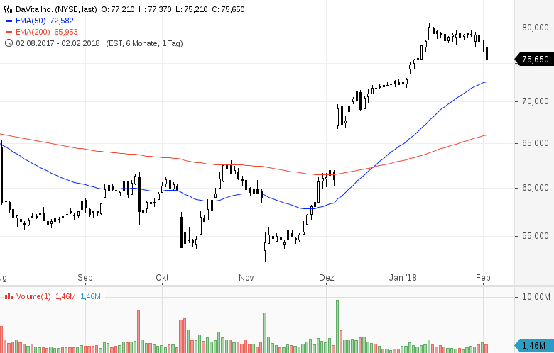 Top-Buzz-Diese-7-US-Aktien-stehen-aktuell-im-Fokus-der-Anleger-Kommentar-GodmodeTrader-Team-GodmodeTrader.de-6