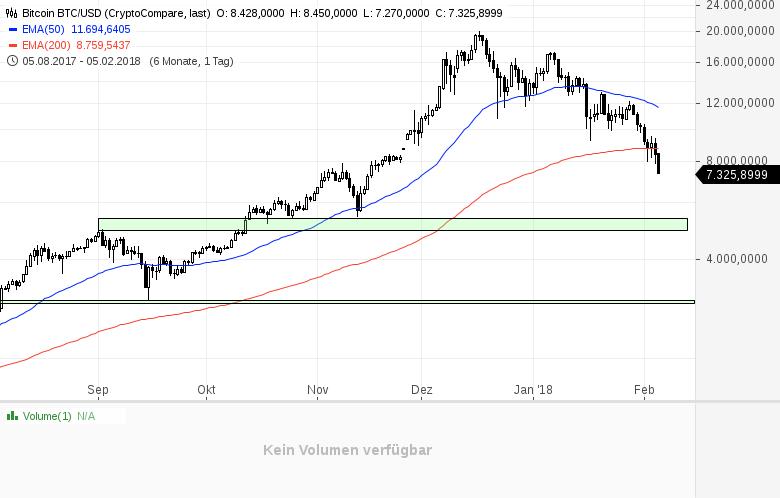 Kryptogeddon-Bitcoin-und-Co-finden-aktuell-keinen-Halt-Kommentar-Daniel-Kühn-GodmodeTrader.de-1
