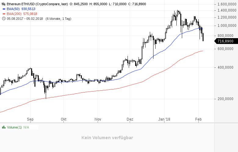 Kryptogeddon-Bitcoin-und-Co-finden-aktuell-keinen-Halt-Kommentar-Daniel-Kühn-GodmodeTrader.de-2