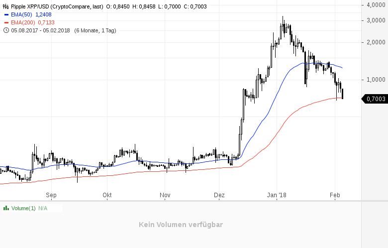 Kryptogeddon-Bitcoin-und-Co-finden-aktuell-keinen-Halt-Kommentar-Daniel-Kühn-GodmodeTrader.de-3