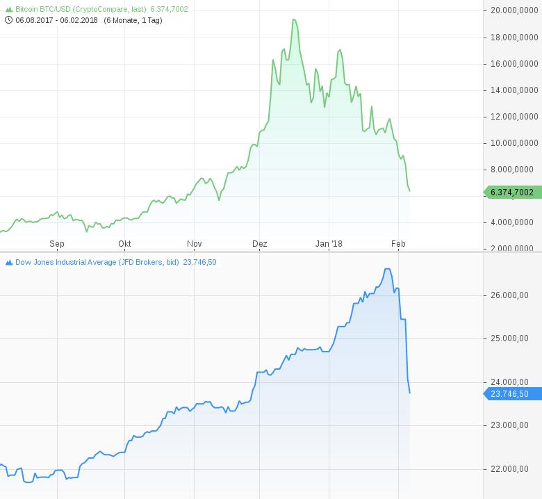 Kryptowährungscrash-einer-der-Trigger-der-Sell-Offs-an-den-Aktienmärkten-Kommentar-Harald-Weygand-GodmodeTrader.de-1