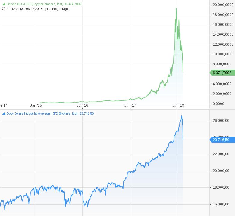 Kryptowährungscrash-einer-der-Trigger-der-Sell-Offs-an-den-Aktienmärkten-Kommentar-Harald-Weygand-GodmodeTrader.de-2