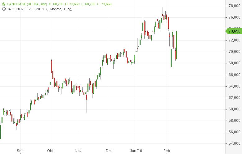 Diese-7-Aktien-stehen-heute-im-Fokus-der-Anleger-Kommentar-GodmodeTrader-Team-GodmodeTrader.de-2