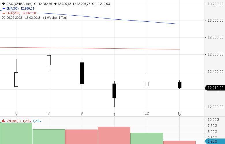 Aktien-USA-und-Europa-Sind-das-schon-wieder-Kaufkurse-Kommentar-Clemens-Schmale-GodmodeTrader.de-2