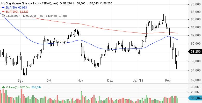 Diese-7-US-Aktien-stehen-heute-im-Fokus-der-Marktteilnehmer-Kommentar-GodmodeTrader-Team-GodmodeTrader.de-3