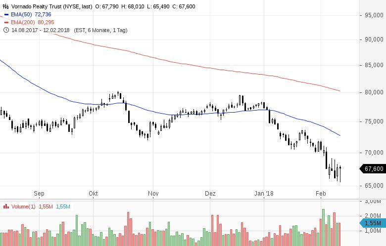 Diese-7-US-Aktien-stehen-heute-im-Fokus-der-Marktteilnehmer-Kommentar-GodmodeTrader-Team-GodmodeTrader.de-4