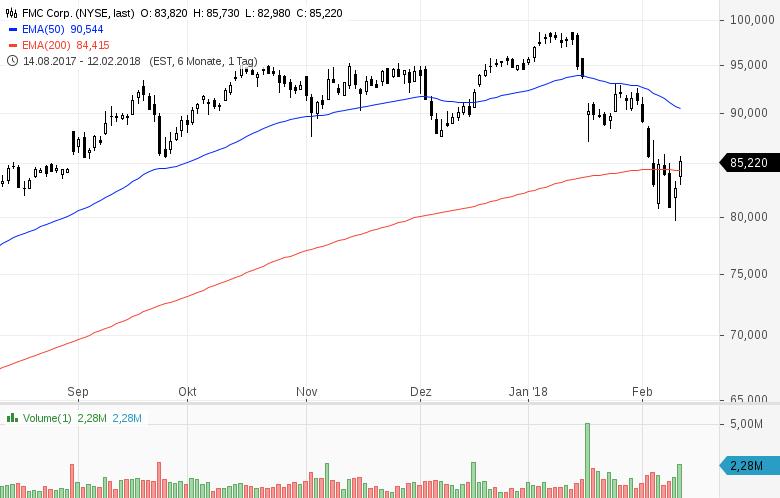 Diese-7-US-Aktien-stehen-heute-im-Fokus-der-Marktteilnehmer-Kommentar-GodmodeTrader-Team-GodmodeTrader.de-5