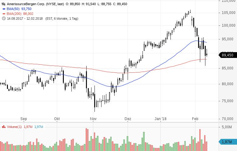 Diese-7-US-Aktien-stehen-heute-im-Fokus-der-Marktteilnehmer-Kommentar-GodmodeTrader-Team-GodmodeTrader.de-6