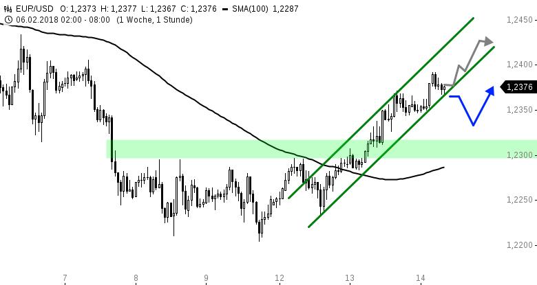 EUR-USD-Tagesausblick-Euro-kratzt-an-der-1-24-in-der-Nacht-Chartanalyse-Henry-Philippson-GodmodeTrader.de-1