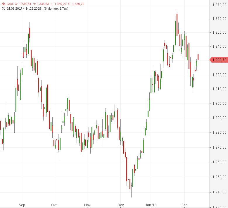 Gold-US-Inflation-im-Fokus-Tomke-Hansmann-GodmodeTrader.de-1