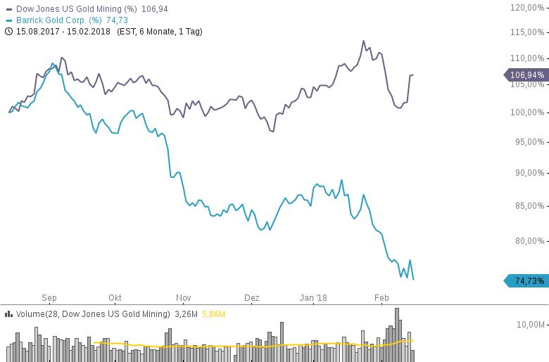 BARRICK-GOLD-Underperformt-weiterhin-den-gesamten-Goldminen-Sektor-Chartanalyse-Philipp-Berger-GodmodeTrader.de-1