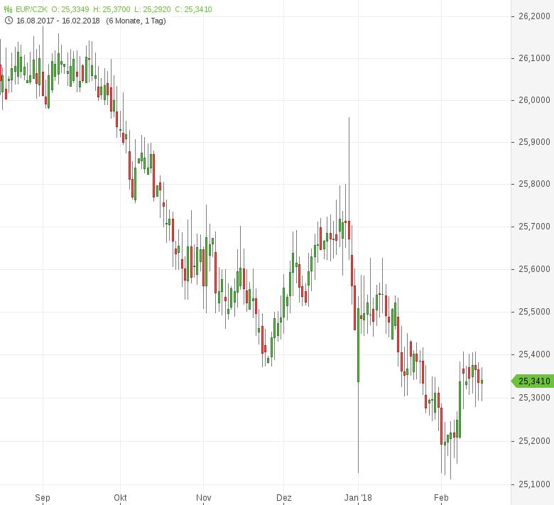 EUR-CZK-Tschechische-Wirtschaft-auf-Wachstumskurs-Chartanalyse-Tomke-Hansmann-GodmodeTrader.de-1