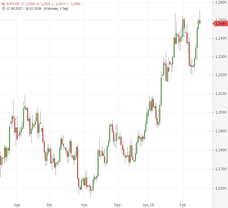 Eine ausführliche Technische Analyse des Euro US Dollar Verkauf oder Neutrale Signale für den EUR/USD. ich tendiere auch zu einem stärkeren Euro in