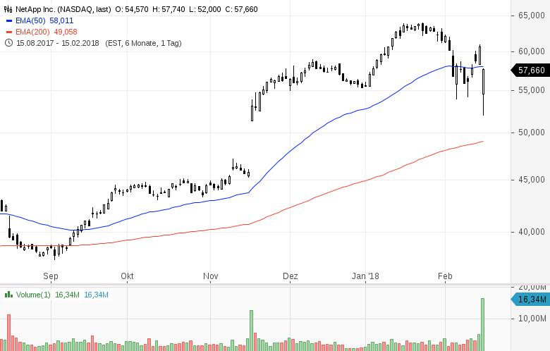Top-Buzz-Diese-7-US-Aktien-stehen-aktuell-im-Fokus-der-Anleger-Kommentar-GodmodeTrader-Team-GodmodeTrader.de-1