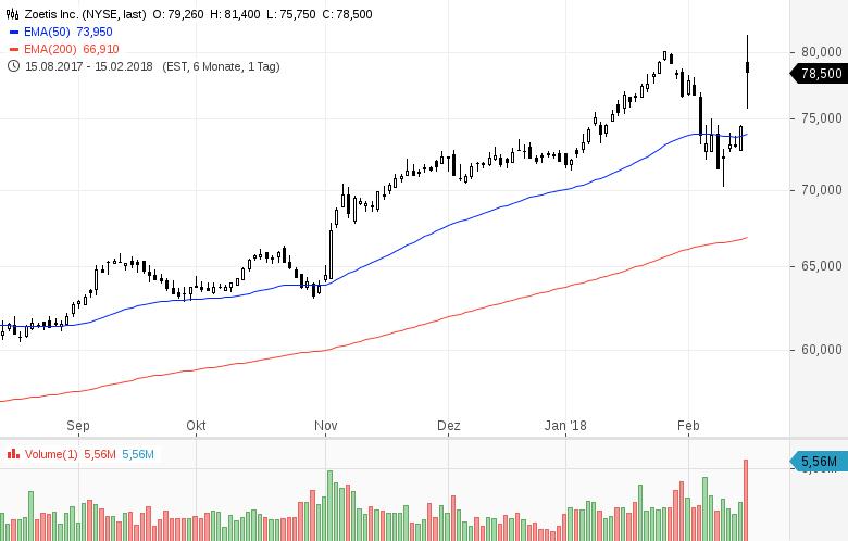 Top-Buzz-Diese-7-US-Aktien-stehen-aktuell-im-Fokus-der-Anleger-Kommentar-GodmodeTrader-Team-GodmodeTrader.de-3