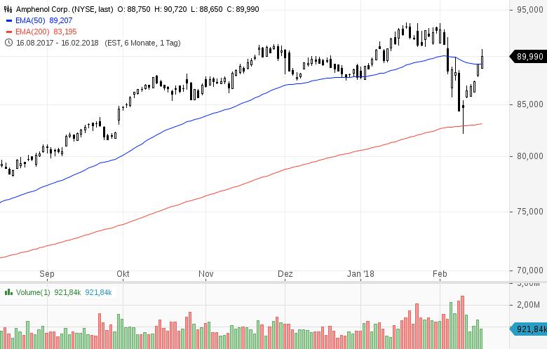 Top-Buzz-Diese-5-US-Aktien-stehen-aktuell-im-Fokus-der-Anleger-Kommentar-GodmodeTrader-Team-GodmodeTrader.de-3