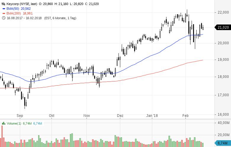 Top-Buzz-Diese-5-US-Aktien-stehen-aktuell-im-Fokus-der-Anleger-Kommentar-GodmodeTrader-Team-GodmodeTrader.de-4