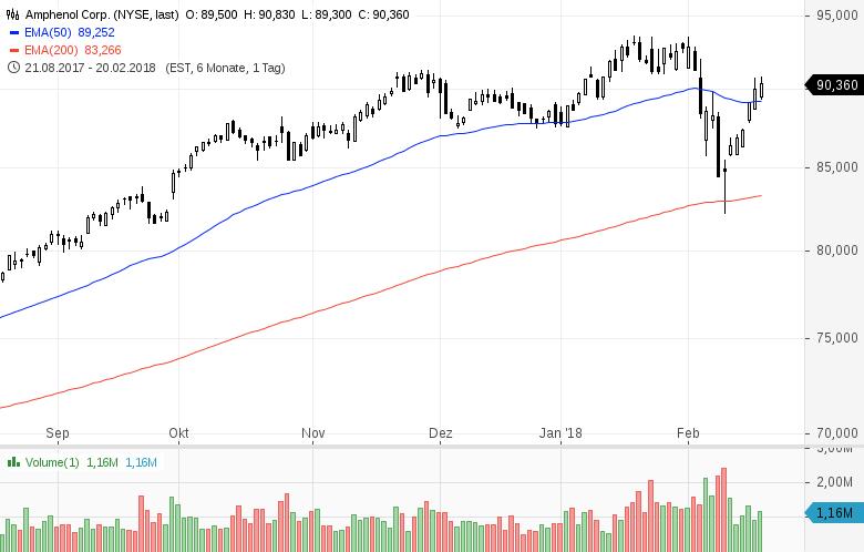 Top-Buzz-Diese-5-US-Aktien-stehen-aktuell-im-Fokus-der-Anleger-Kommentar-GodmodeTrader-Team-GodmodeTrader.de-2