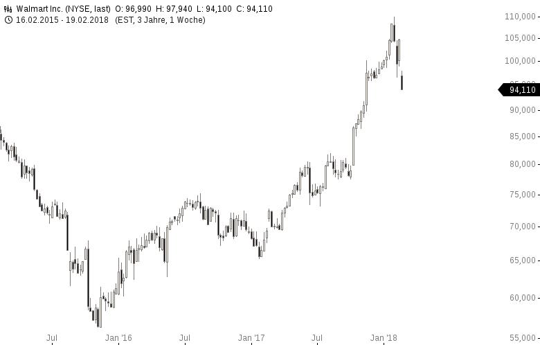 Top-Buzz-Diese-5-US-Aktien-stehen-aktuell-im-Fokus-der-Anleger-Kommentar-GodmodeTrader-Team-GodmodeTrader.de-5